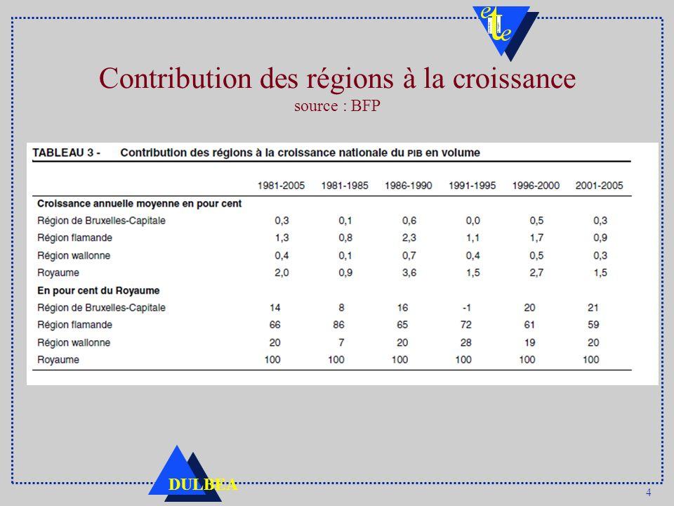 4 DULBEA Contribution des régions à la croissance source : BFP