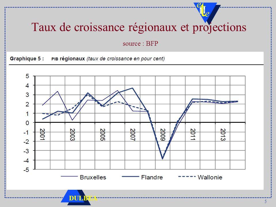 5 DULBEA Taux de croissance régionaux et projections source : BFP