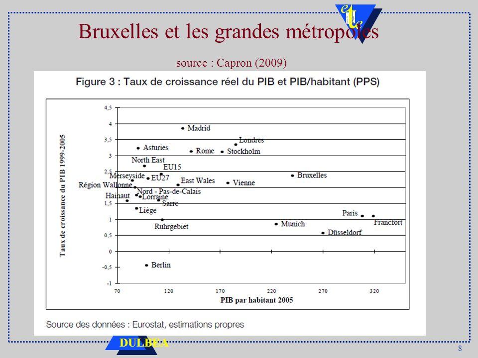 8 DULBEA Bruxelles et les grandes métropoles source : Capron (2009)