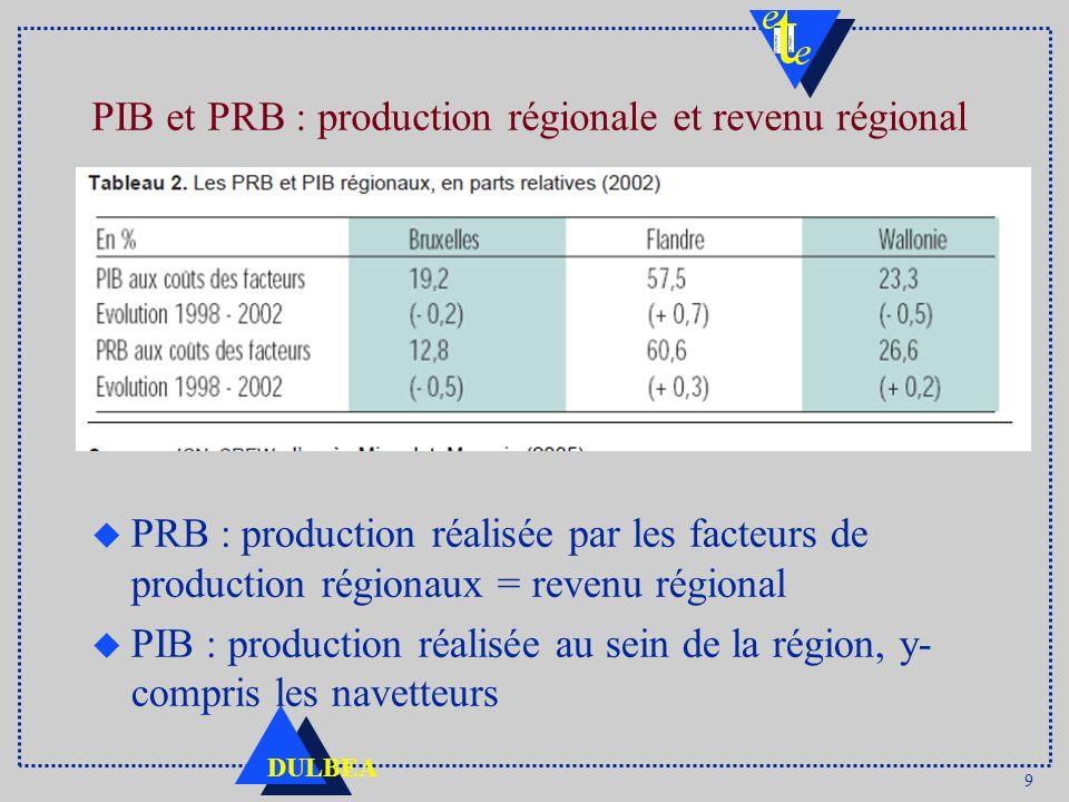 9 DULBEA PIB et PRB : production régionale et revenu régional u PRB : production réalisée par les facteurs de production régionaux = revenu régional u PIB : production réalisée au sein de la région, y- compris les navetteurs