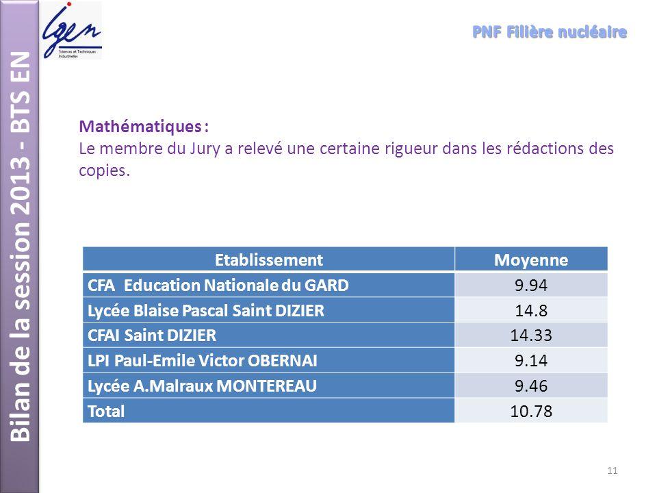 Bilan de la session 2013 - BTS EN Mathématiques : Le membre du Jury a relevé une certaine rigueur dans les rédactions des copies. EtablissementMoyenne