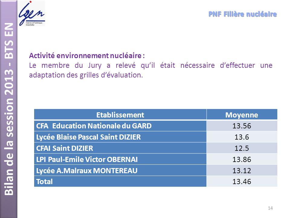 Bilan de la session 2013 - BTS EN Activité environnement nucléaire : Le membre du Jury a relevé quil était nécessaire deffectuer une adaptation des gr