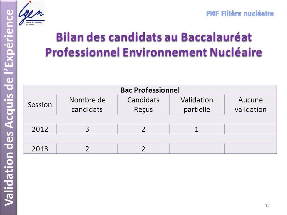 Validation des Acquis de lExpérience Bilan des candidats au Baccalauréat Professionnel Environnement Nucléaire Bac Professionnel Session Nombre de can