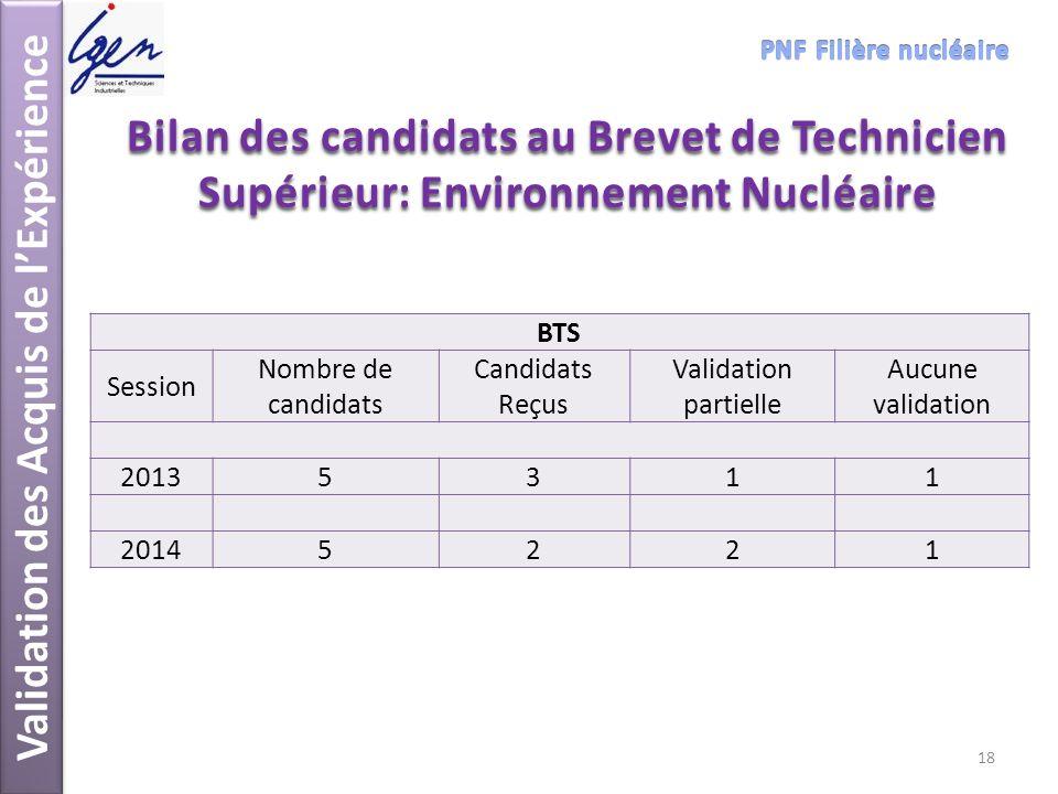 Validation des Acquis de lExpérience Bilan des candidats au Brevet de Technicien Supérieur: Environnement Nucléaire BTS Session Nombre de candidats Ca