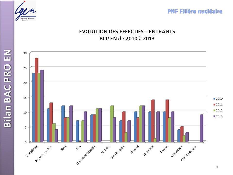 EVOLUTION DES EFFECTIFS – ENTRANTS BCP EN de 2010 à 2013 Bilan BAC PRO EN 20