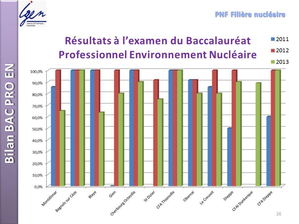 Bilan BAC PRO EN Résultats à lexamen du Baccalauréat Professionnel Environnement Nucléaire 26