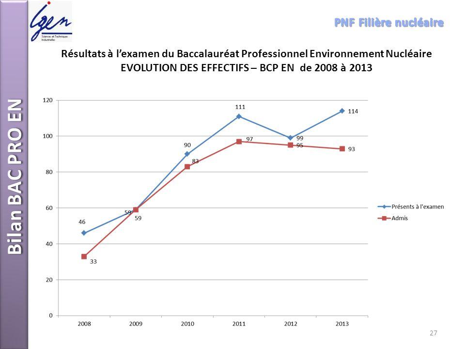 Résultats à lexamen du Baccalauréat Professionnel Environnement Nucléaire EVOLUTION DES EFFECTIFS – BCP EN de 2008 à 2013 Bilan BAC PRO EN 27