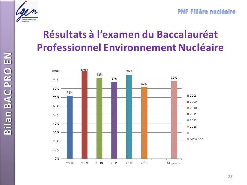 Résultats à lexamen du Baccalauréat Professionnel Environnement Nucléaire Bilan BAC PRO EN 28