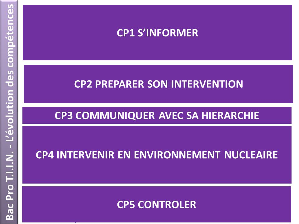 44 Bac Pro T.I.I.N. - Lévolution des compétences CP1.1 : Rechercher les informations relatives au dossier dintervention CP1.2 : Respecter les contrain