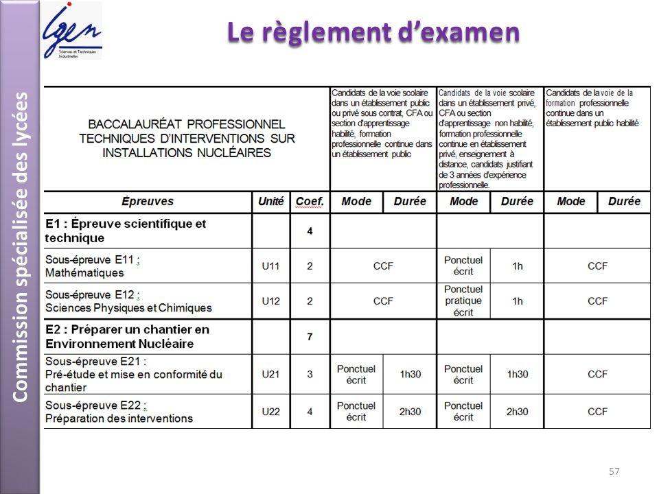 Commission spécialisée des lycées Le règlement dexamen 57