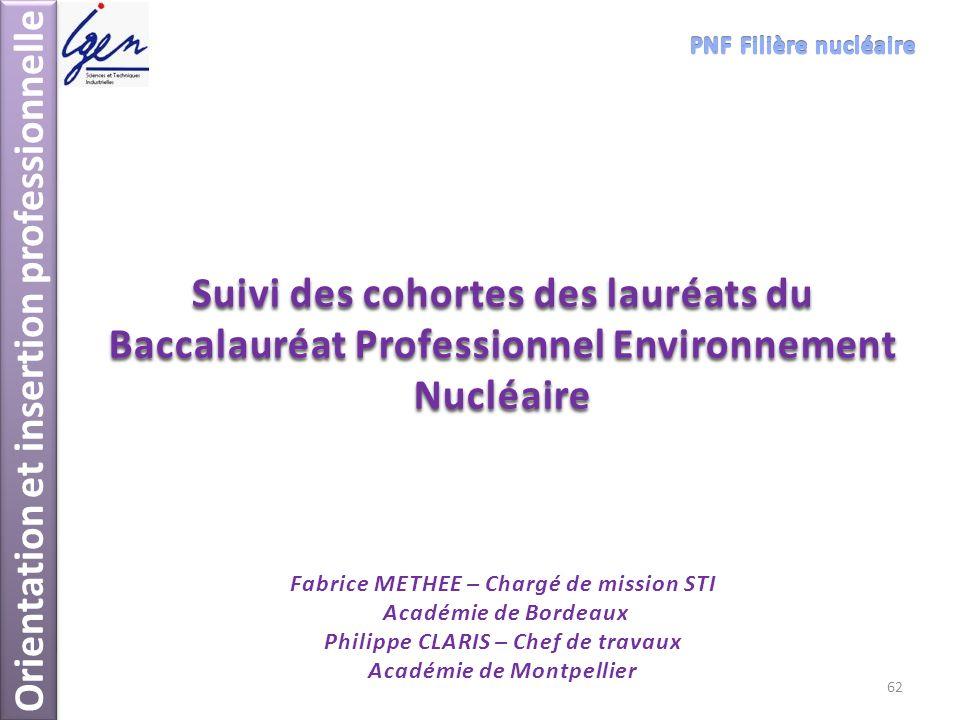 Orientation et insertion professionnelle Suivi des cohortes des lauréats du Baccalauréat Professionnel Environnement Nucléaire Fabrice METHEE – Chargé