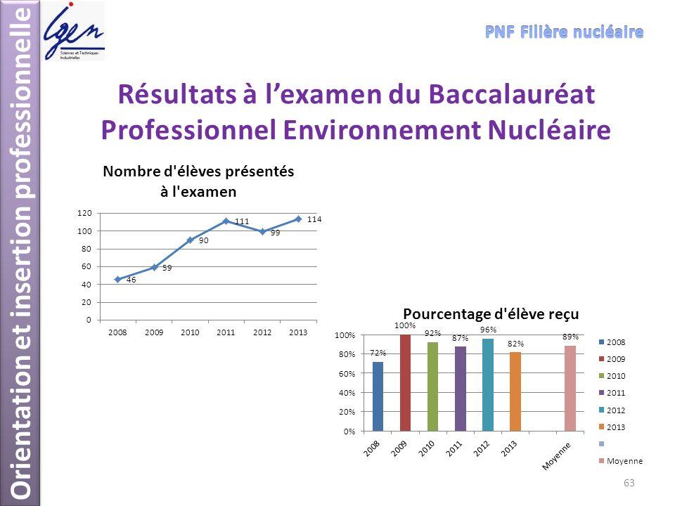 Résultats à lexamen du Baccalauréat Professionnel Environnement Nucléaire Orientation et insertion professionnelle 63
