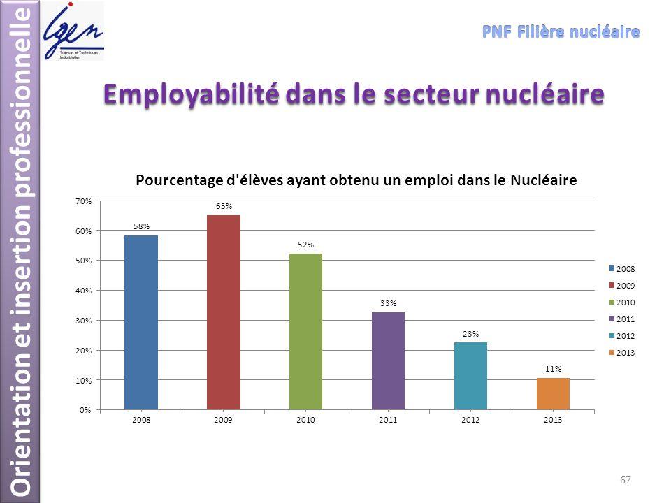 Employabilité dans le secteur nucléaire Orientation et insertion professionnelle 67