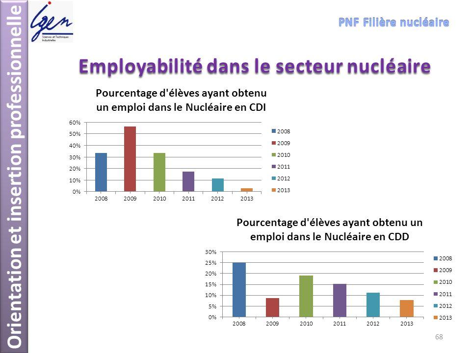 Orientation et insertion professionnelle Employabilité dans le secteur nucléaire 68