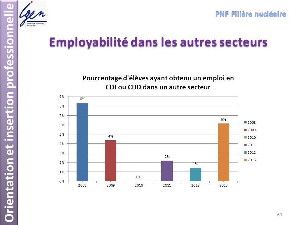 Employabilité dans les autres secteurs Orientation et insertion professionnelle 69
