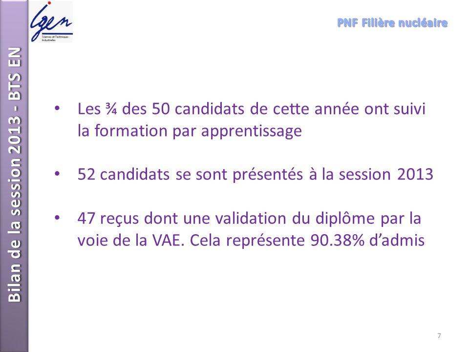 Les ¾ des 50 candidats de cette année ont suivi la formation par apprentissage 52 candidats se sont présentés à la session 2013 47 reçus dont une vali