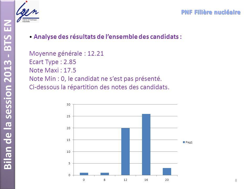 Analyse des résultats de lensemble des candidats : Moyenne générale : 12.21 Ecart Type : 2.85 Note Maxi : 17.5 Note Min : 0, le candidat ne sest pas p