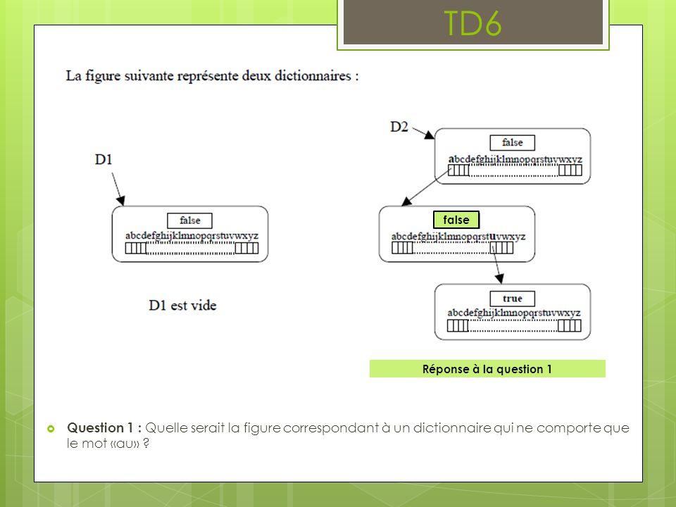 TD6 Question 1 : Quelle serait la figure correspondant à un dictionnaire qui ne comporte que le mot «au» .