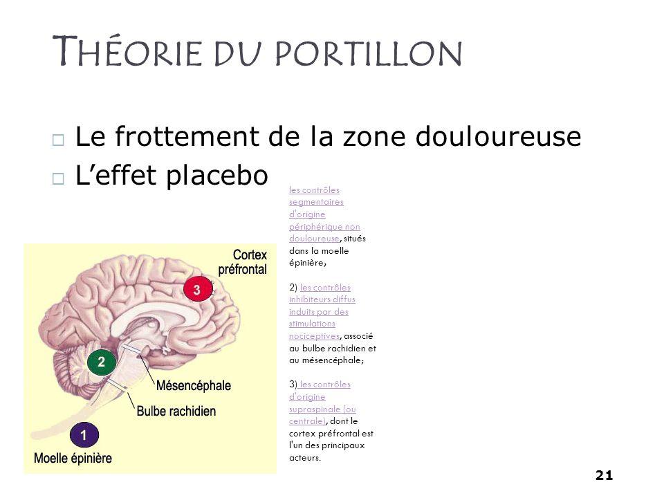 21 T HÉORIE DU PORTILLON Le frottement de la zone douloureuse Leffet placebo les contrôles segmentaires d'origine périphérique non douloureuseles cont