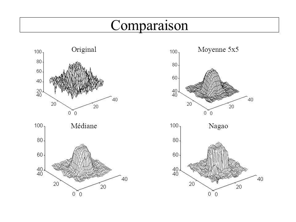 Comparaison OriginalMoyenne 5x5 MédianeNagao