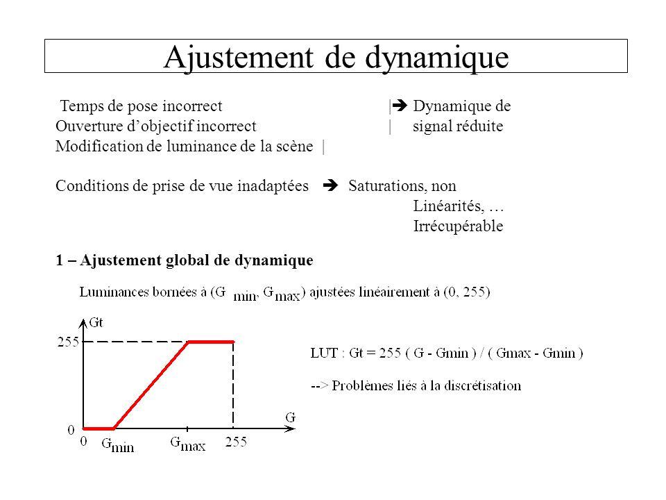 Ajustement de dynamique Temps de pose incorrect| Dynamique de Ouverture dobjectif incorrect| signal réduite Modification de luminance de la scène| Con