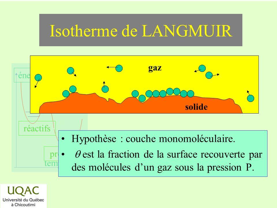 réactifs produits énergie temps Isotherme de LANGMUIR Hypothèse : couche monomoléculaire. est la fraction de la surface recouverte par des molécules d