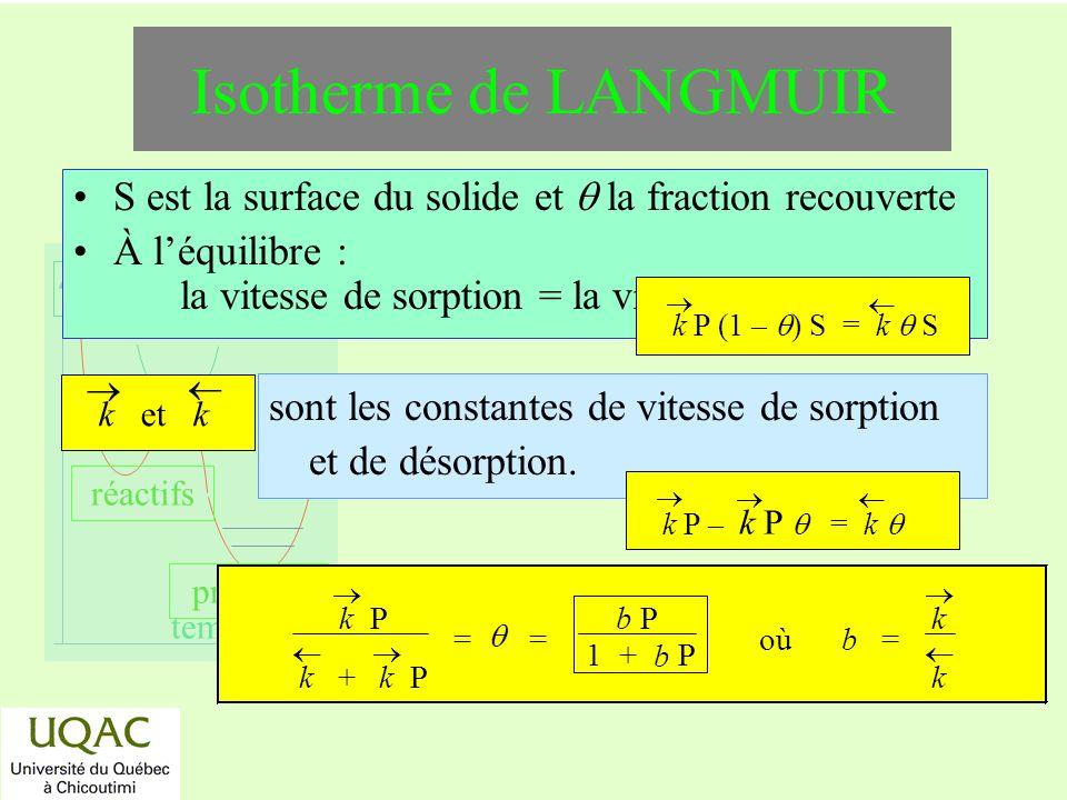 réactifs produits énergie temps Isotherme de LANGMUIR S est la surface du solide et la fraction recouverte À léquilibre : la vitesse de sorption = la vitesse de désorption k P (1 – ) S = k S sont les constantes de vitesse de sorption et de désorption.