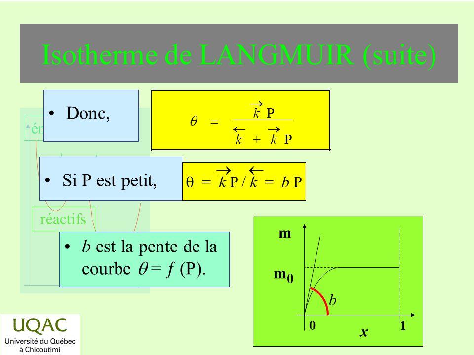 réactifs produits énergie temps Isotherme de LANGMUIR (suite) b est la pente de la courbe = (P). x m0m0 m 01 b Si P est petit, = k P / k = b P Donc, =