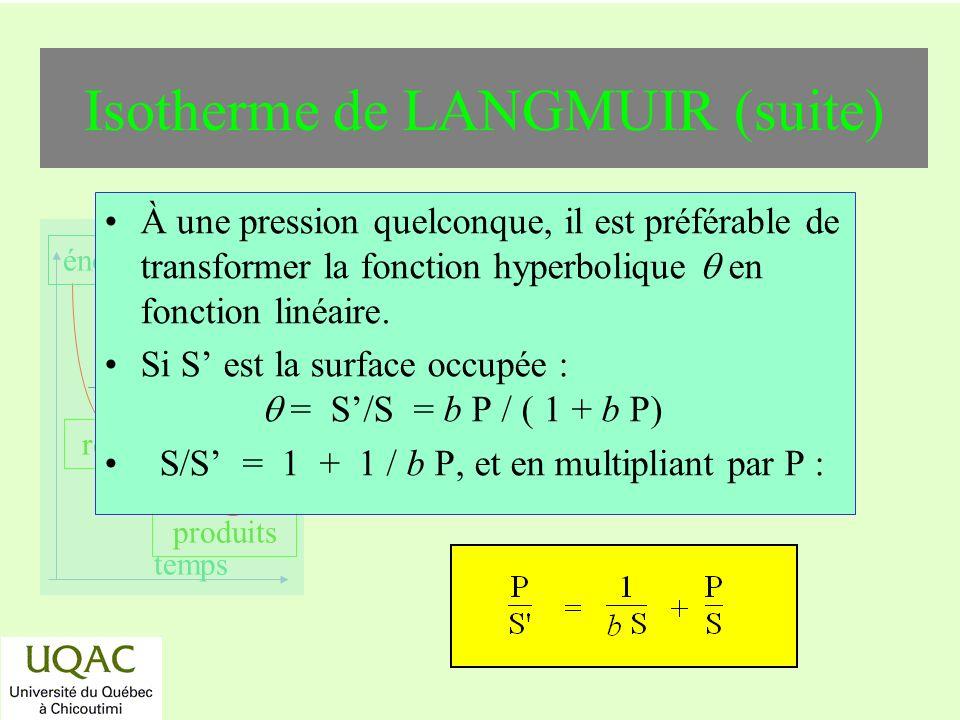 réactifs produits énergie temps À une pression quelconque, il est préférable de transformer la fonction hyperbolique en fonction linéaire. Si S est la