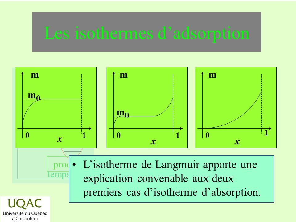 réactifs produits énergie temps Les isothermes dadsorption Lisotherme de Langmuir apporte une explication convenable aux deux premiers cas disotherme