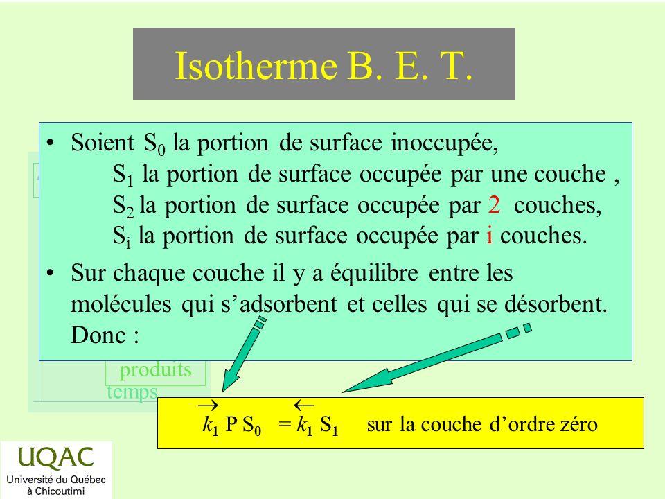 réactifs produits énergie temps Isotherme B. E. T. Soient S 0 la portion de surface inoccupée, S 1 la portion de surface occupée par une couche, S 2 l