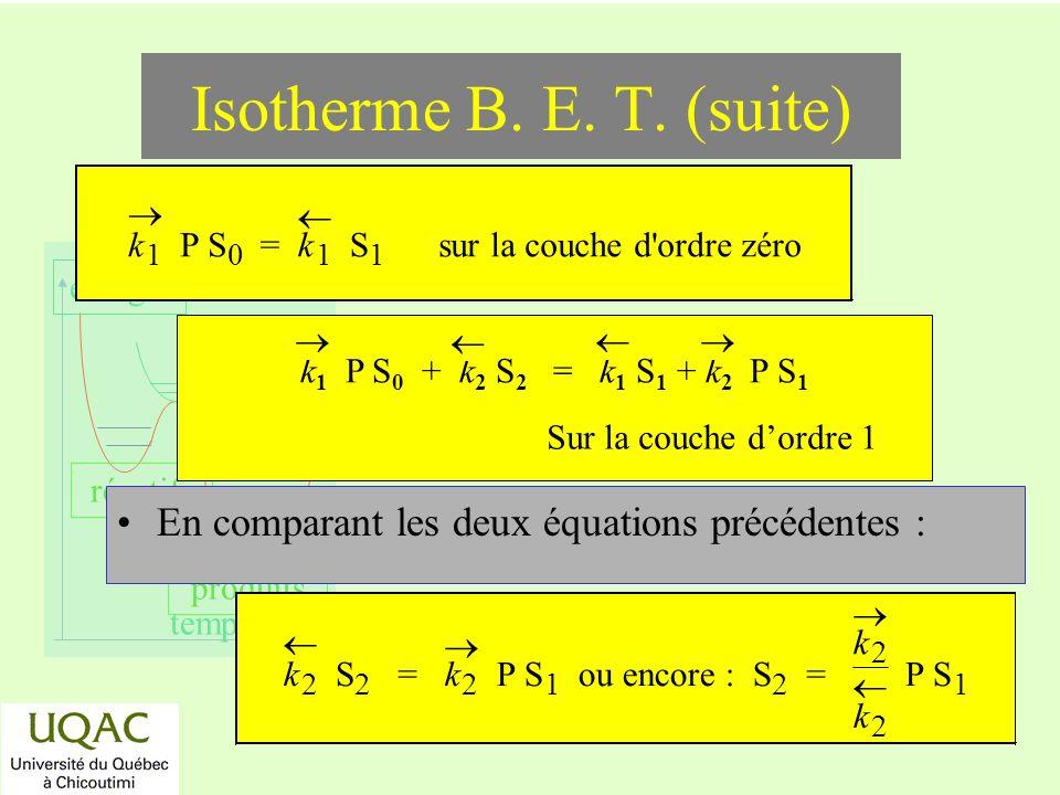 réactifs produits énergie temps En comparant les deux équations précédentes : k 1 P S 0 = k 1 S 1 sur la couche d ordre zéro k 2 S 2 = k 2 P S 1 ou encore : S 2 = k 2 k 2 P S 1 k 1 P S 0 + k 2 S 2 = k 1 S 1 + k 2 P S 1 Sur la couche dordre 1 Isotherme B.