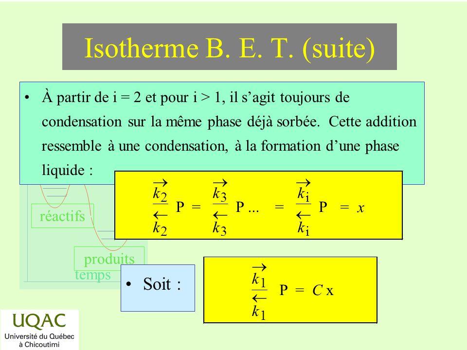 réactifs produits énergie temps À partir de i = 2 et pour i > 1, il sagit toujours de condensation sur la même phase déjà sorbée. Cette addition resse