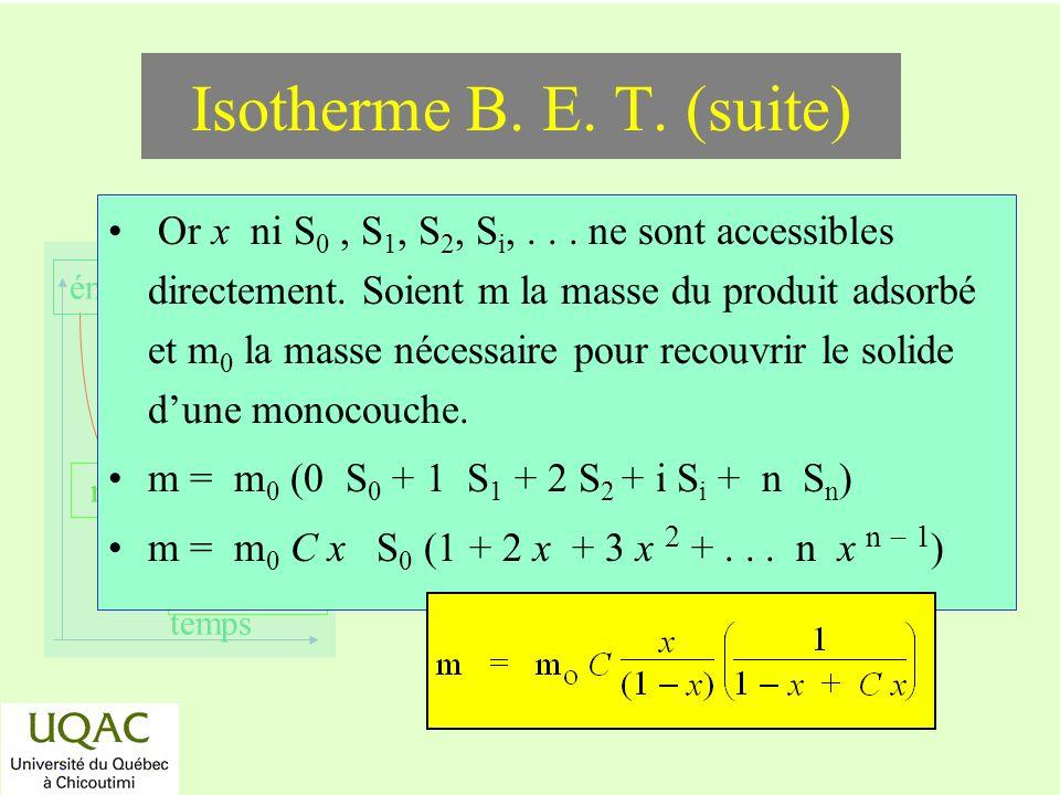 réactifs produits énergie temps Or x ni S 0, S 1, S 2, S i,... ne sont accessibles directement. Soient m la masse du produit adsorbé et m 0 la masse n