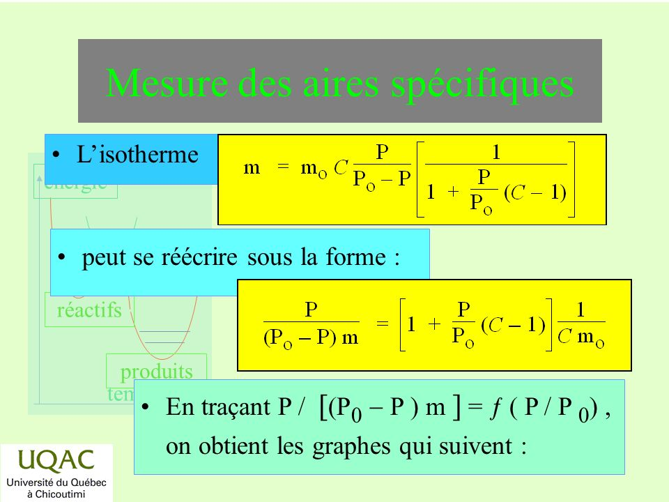 réactifs produits énergie temps Mesure des aires spécifiques Lisotherme En traçant P / [ (P 0 P ) m ] = ƒ ( P / P 0 ), on obtient les graphes qui suivent : peut se réécrire sous la forme :