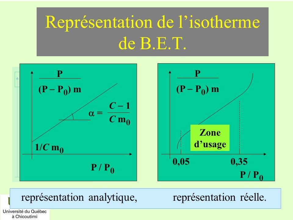 réactifs produits énergie temps Représentation de lisotherme de B.E.T. représentation analytique, représentation réelle. P / P 0 P (P P 0 ) m 1/C m 0