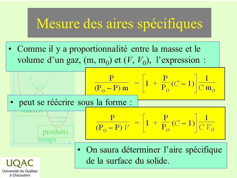 réactifs produits énergie temps Comme il y a proportionnalité entre la masse et le volume dun gaz, (m, m 0 ) et (V, V 0 ), lexpression : Mesure des aires spécifiques peut se réécrire sous la forme : On saura déterminer laire spécifique de la surface du solide.
