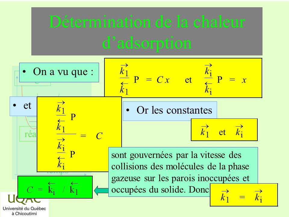 réactifs produits énergie temps Détermination de la chaleur dadsorption On a vu que : k 1 k 1 P = C x et k i k i P = x et k 1 k 1 P k i k i P = C Or les constantes k 1 et k i sont gouvernées par la vitesse des collisions des molécules de la phase gazeuse sur les parois inoccupées et occupées du solide.