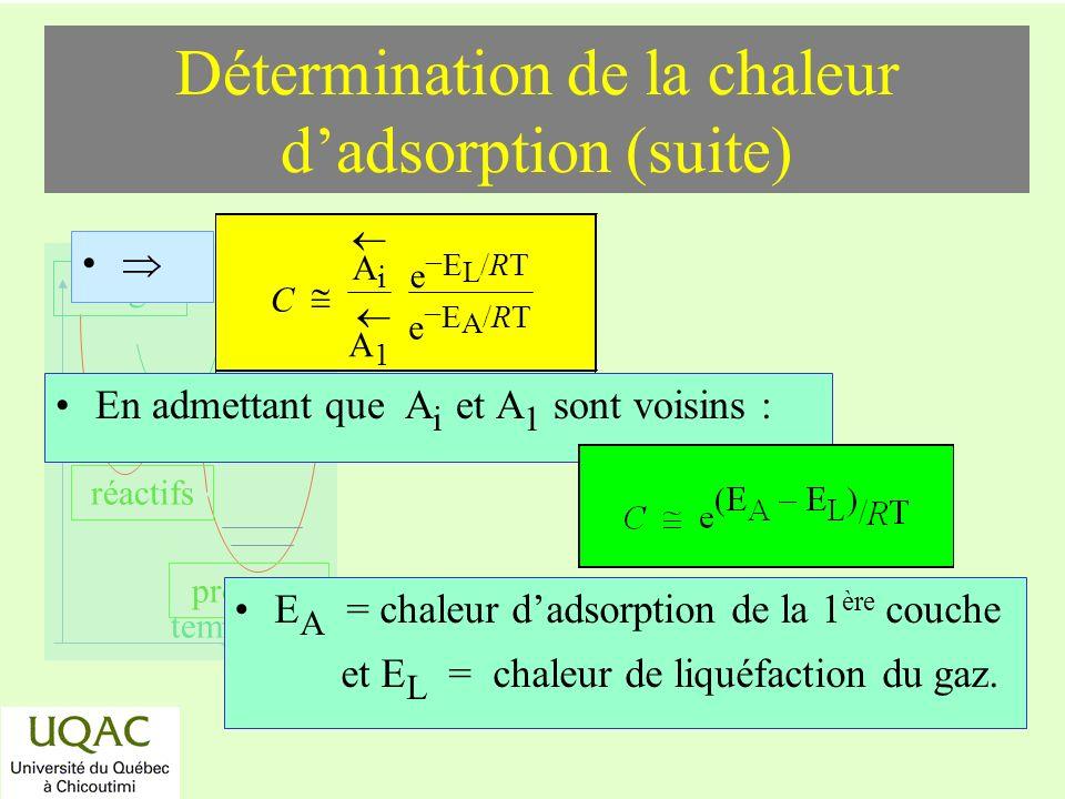 réactifs produits énergie temps Détermination de la chaleur dadsorption (suite) En admettant que A i et A 1 sont voisins : E A = chaleur dadsorption de la 1 ère couche et E L = chaleur de liquéfaction du gaz.