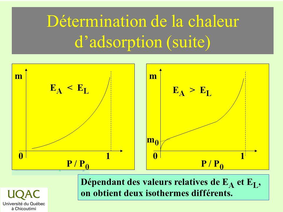 réactifs produits énergie temps Détermination de la chaleur dadsorption (suite) P / P 0 m 01 E A < E L Dépendant des valeurs relatives de E A et E L, on obtient deux isothermes différents.