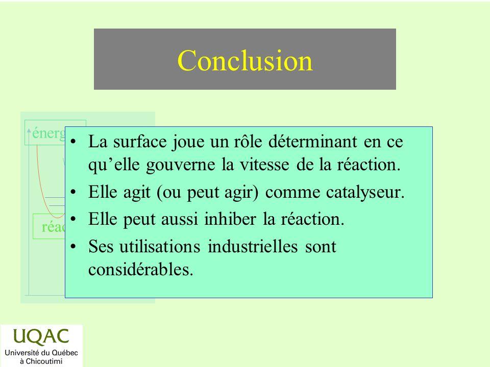 réactifs produits énergie temps Conclusion La surface joue un rôle déterminant en ce quelle gouverne la vitesse de la réaction. Elle agit (ou peut agi