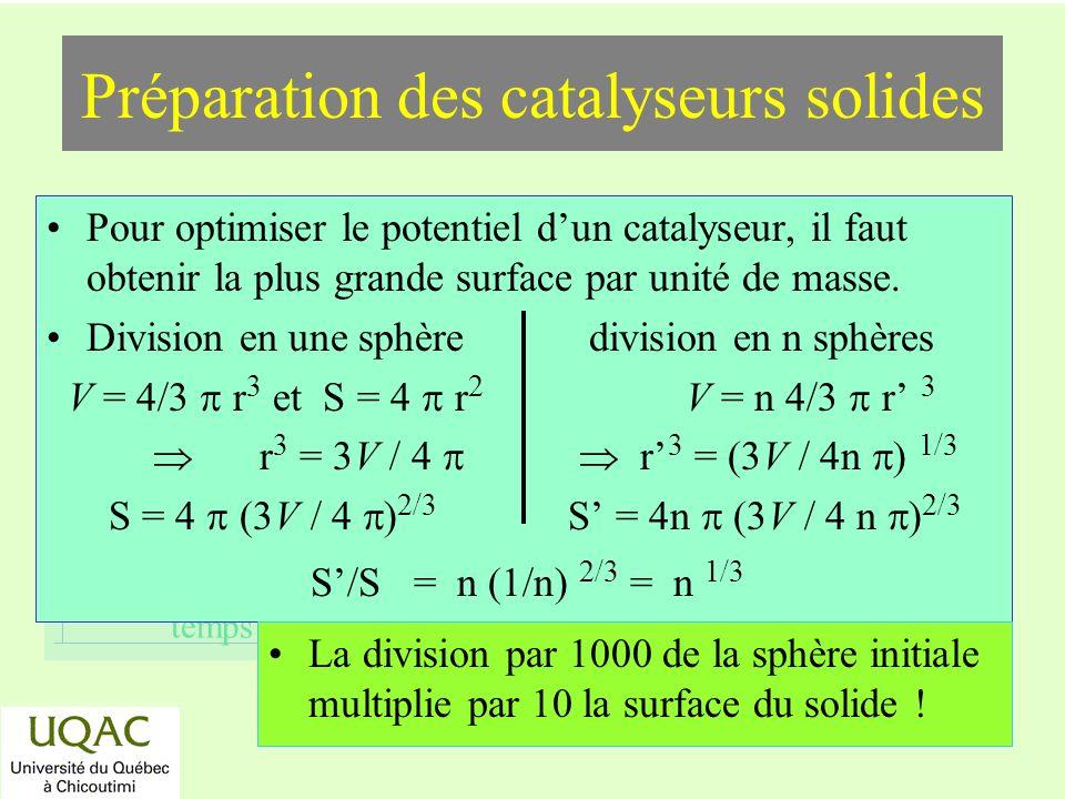 réactifs produits énergie temps Préparation des catalyseurs solides Pour optimiser le potentiel dun catalyseur, il faut obtenir la plus grande surface par unité de masse.