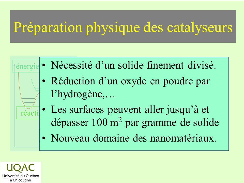 réactifs produits énergie temps Préparation physique des catalyseurs Nécessité dun solide finement divisé. Réduction dun oxyde en poudre par lhydrogèn