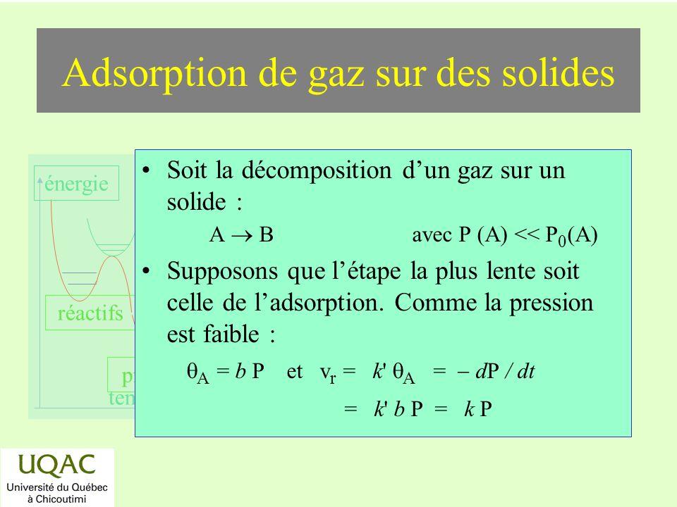 réactifs produits énergie temps Adsorption de gaz sur des solides Soit la décomposition dun gaz sur un solide : A B avec P (A) << P 0 (A) Supposons que létape la plus lente soit celle de ladsorption.
