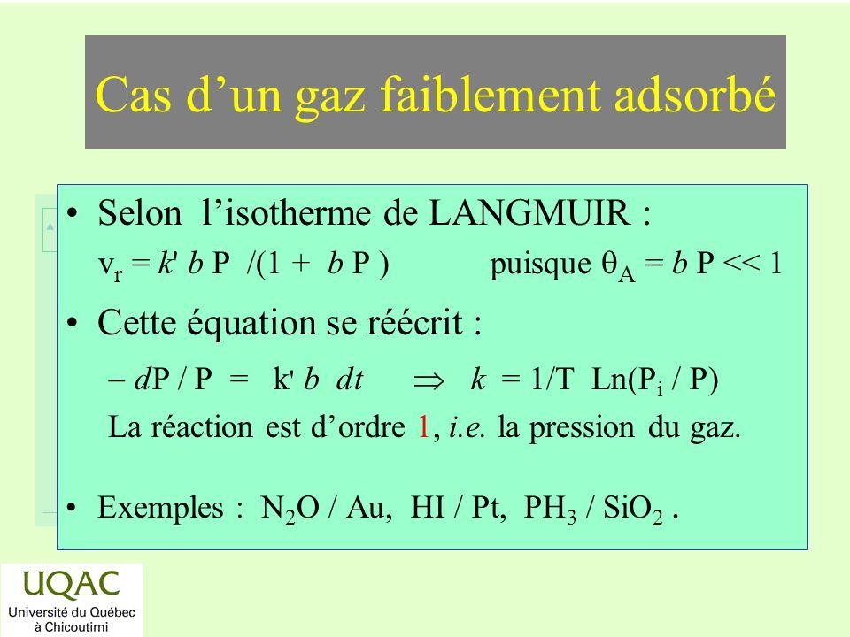 réactifs produits énergie temps Selon lisotherme de LANGMUIR : v r = k b P /(1 + b P ) puisque A = b P << 1 Cette équation se réécrit : dP / P = k b dt k = 1/T Ln(P i / P) La réaction est dordre 1, i.e.