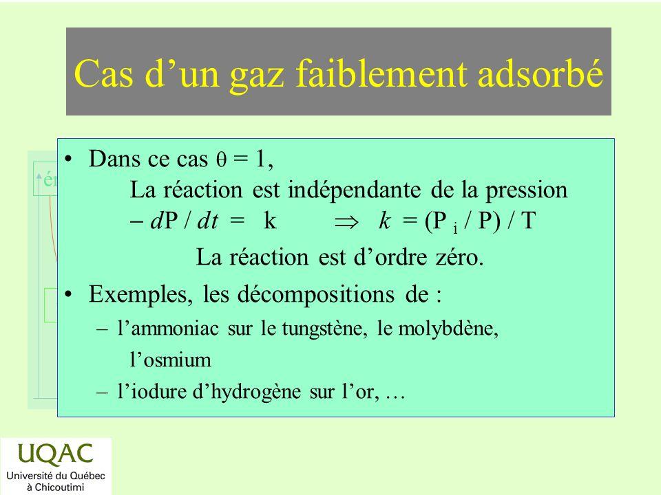 réactifs produits énergie temps Dans ce cas = 1, La réaction est indépendante de la pression dP / dt = k k = (P i / P) / T La réaction est dordre zéro.