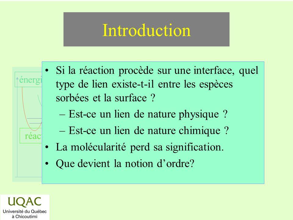réactifs produits énergie temps Introduction Si la réaction procède sur une interface, quel type de lien existe-t-il entre les espèces sorbées et la s