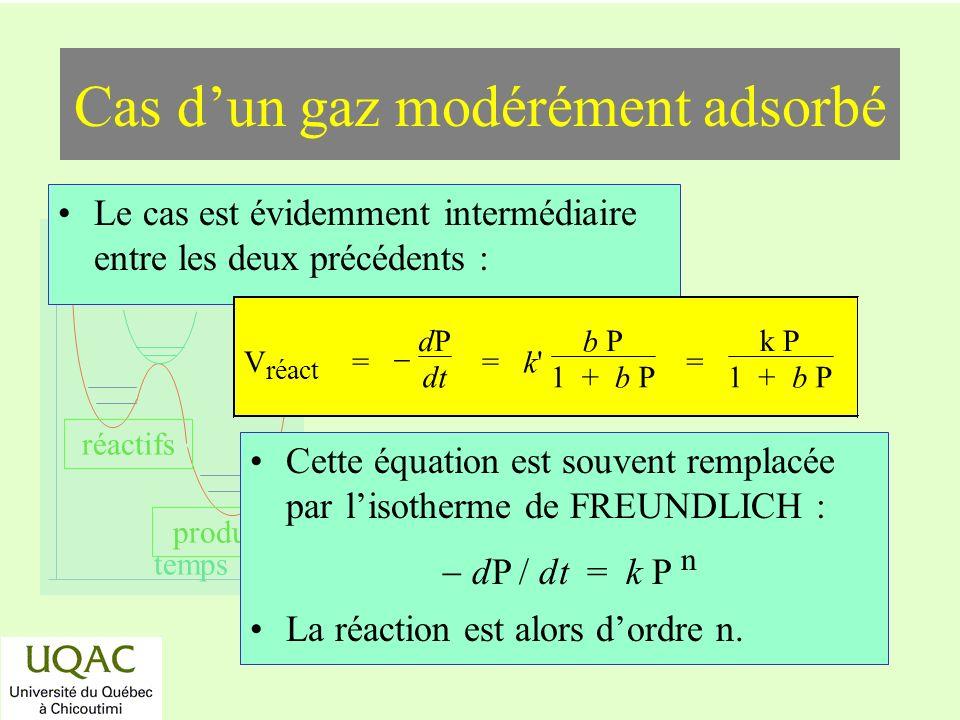 réactifs produits énergie temps Cas dun gaz modérément adsorbé Le cas est évidemment intermédiaire entre les deux précédents : Cette équation est souv