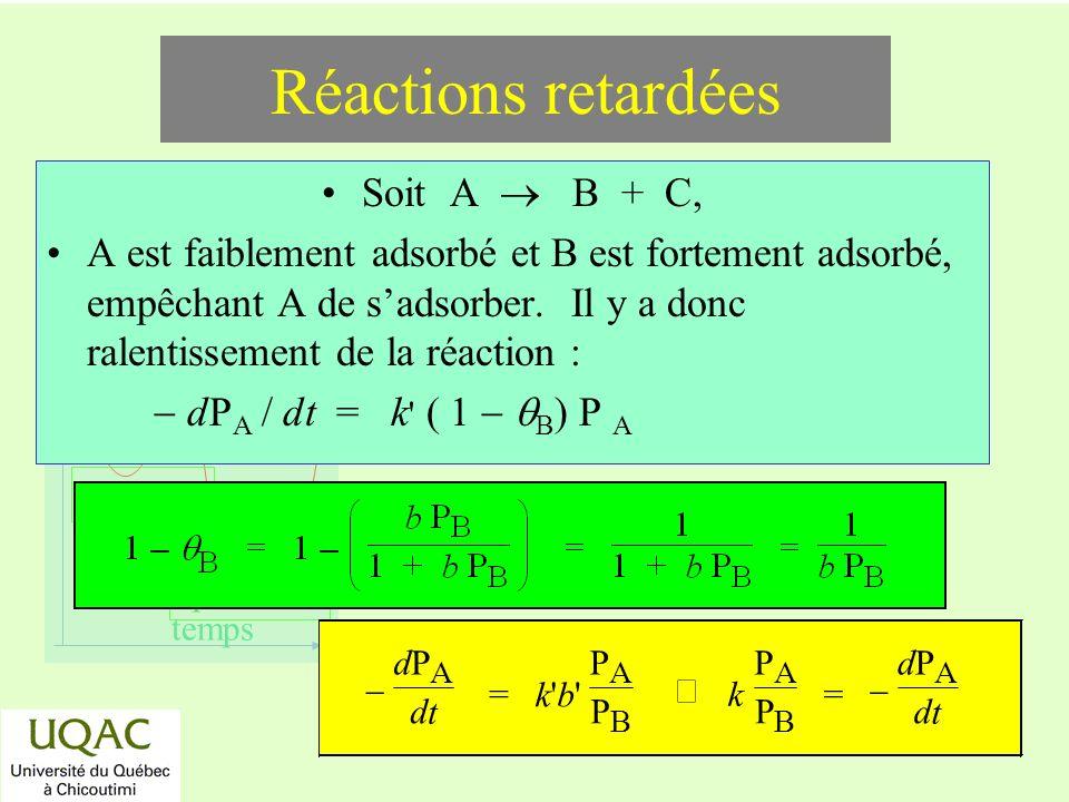 réactifs produits énergie temps Réactions retardées Soit A B + C, A est faiblement adsorbé et B est fortement adsorbé, empêchant A de sadsorber.
