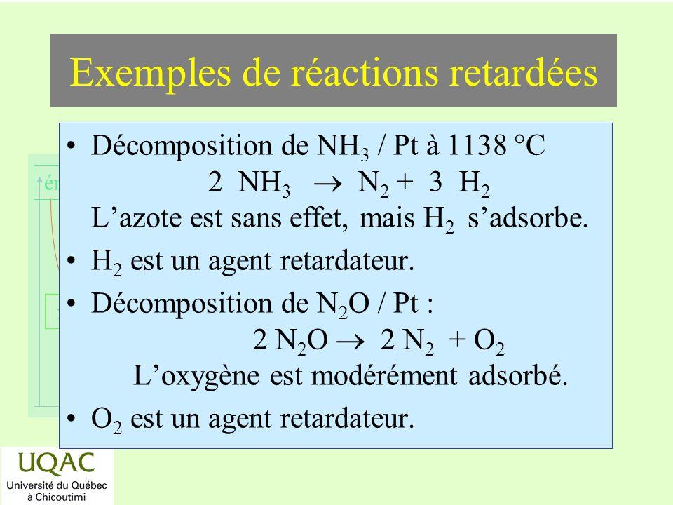 réactifs produits énergie temps Exemples de réactions retardées Décomposition de NH 3 / Pt à 1138 °C 2 NH 3 N 2 + 3 H 2 Lazote est sans effet, mais H